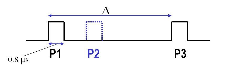 脉冲发生器在雷达系统中的应用插图(6)