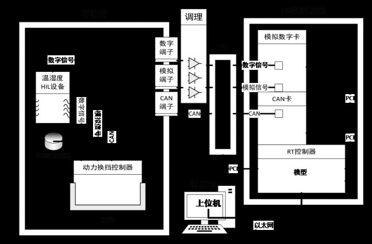 动力换挡变速箱(PST)TCU故障注入测试系统插图