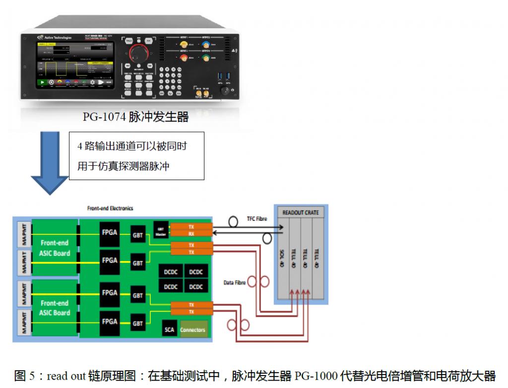 脉冲发生器在大物理试验中的应用插图5