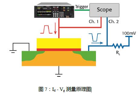 脉冲发生器在半导体测试中的应用插图9