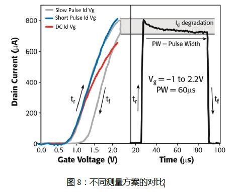 脉冲发生器在半导体测试中的应用插图(10)