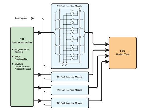 汽车ECU故障注入测试系统插图(1)