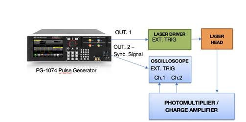 虹科PG1072/PG1074 脉冲发生器插图14